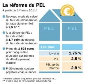 reforme du pel mars 2011 nouveautes plan epargne logement