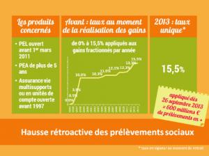 PrelevementsSociauxRetroactifsOct20131