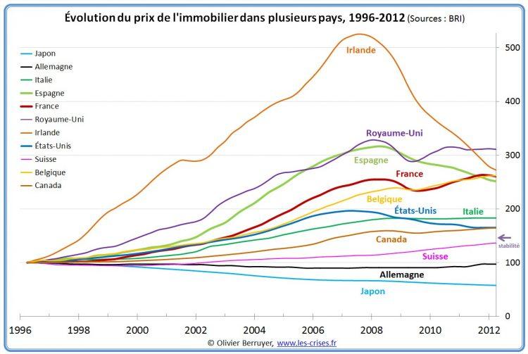 Indices nationaux des prix mondiaux de l'immobilier