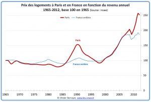 Prix des logements à Paris et en France