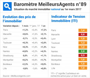 prix immobilier france 2017